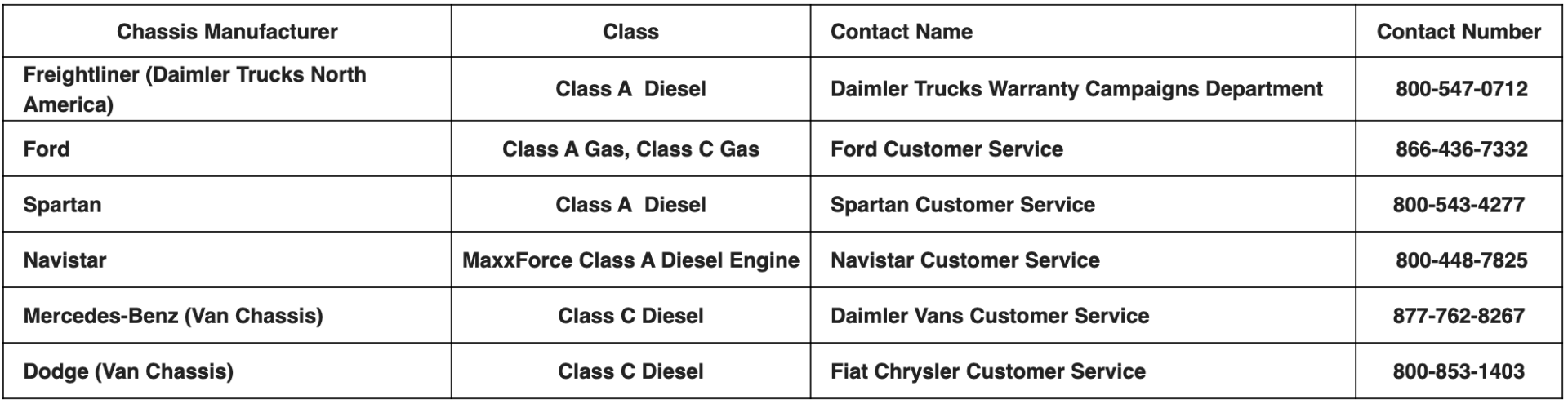 Chassis Suplier Grid